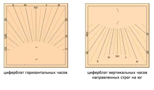 Солнечные часы вертикальные своими руками на даче